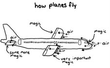 howplanesfly